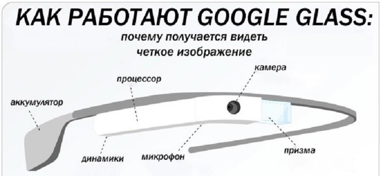 Обзор очков дополненной реальности Google Glass: технические характеристики и отзывы